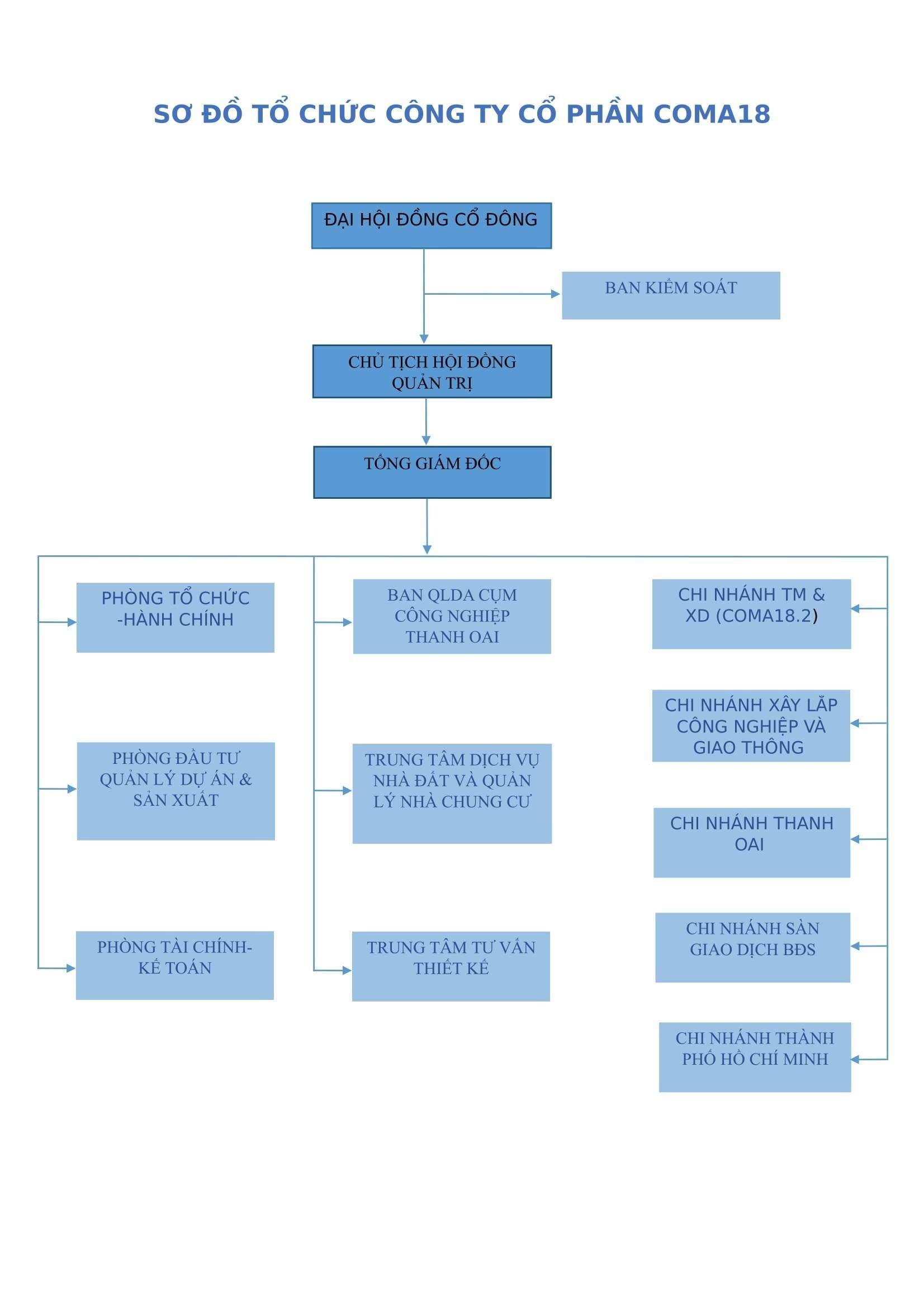 sơ đồ công ty-1