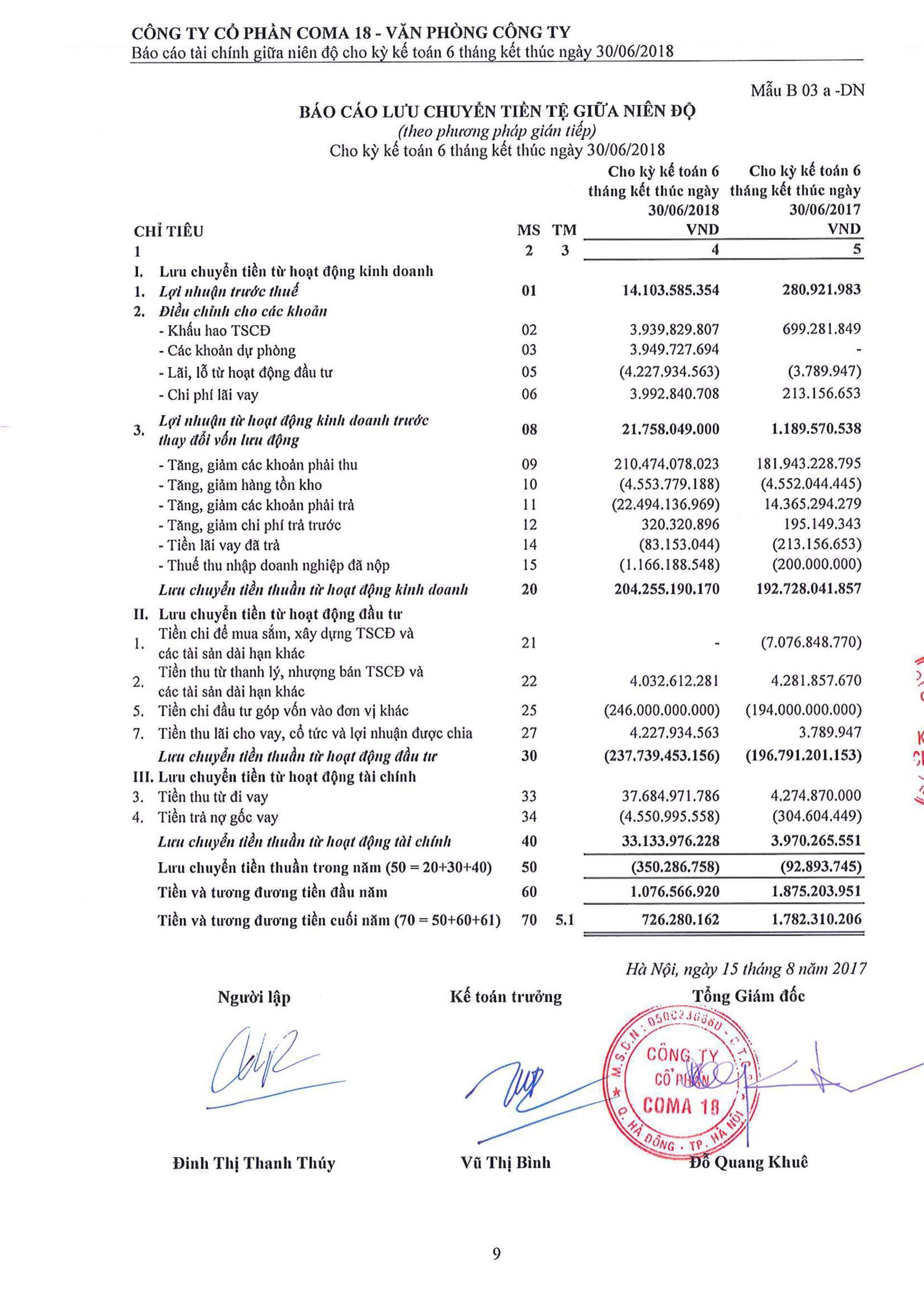 Báo cáo Tài chính COMA 2-10